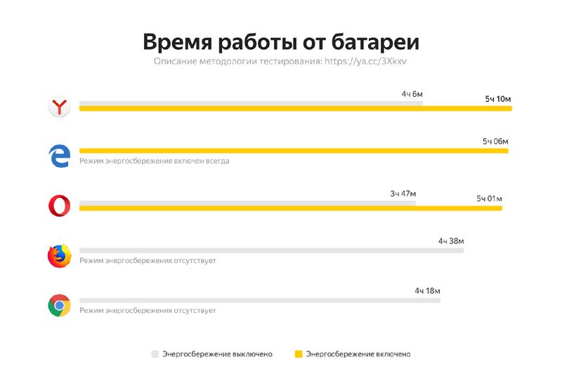 Результаты теста энергосбережения от разработчика